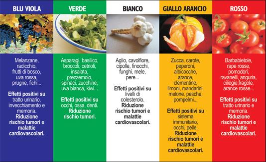 Dieta dash: verdura