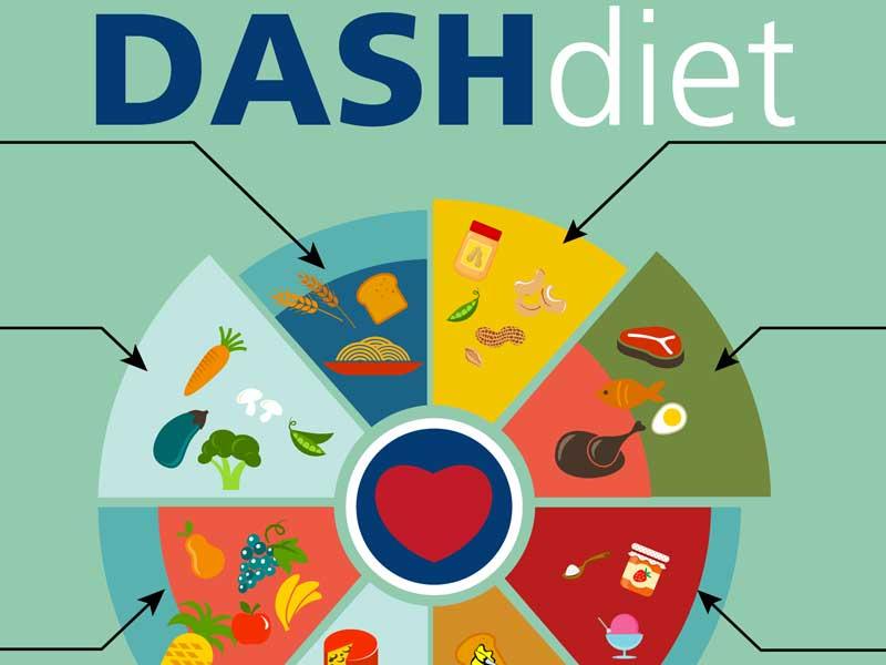 Dieta DASH: cosa accade al vostro corpo