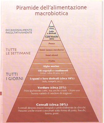 Piramide Dieta Macrobiotica kiushi